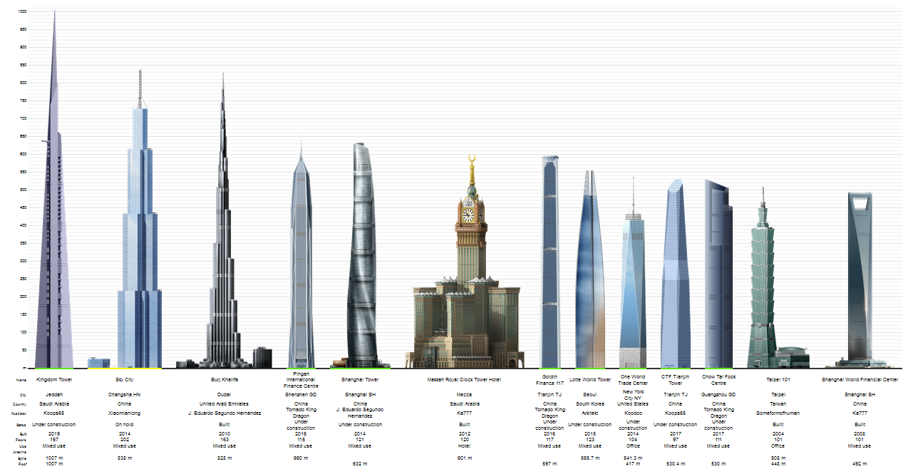 Gallery images and information: Tallest Building In The World 2020