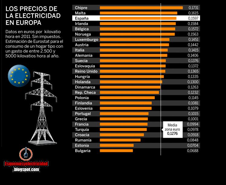precios de la electricidad en Europa en 2011