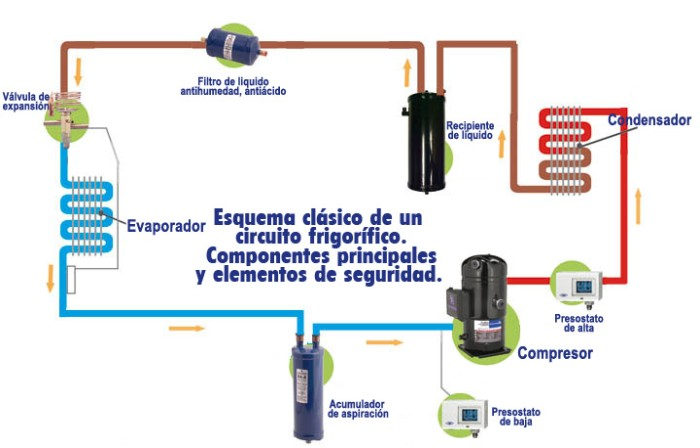 Circuito Frigorifico : Aire acondicionado y climatización funcionamiento del