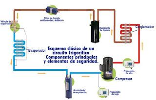 Circuito frigorifico funcionamento