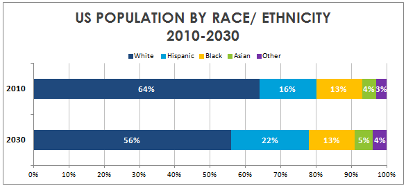 Demographic Turmoil In The GOP - chart