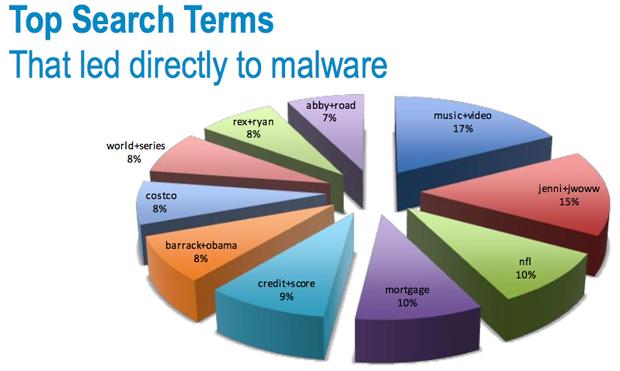 term paper computer virus