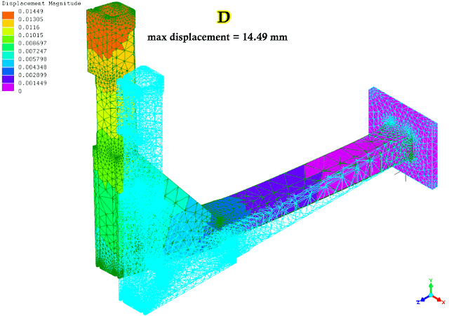 FEA results displacement of parts with additional ribs