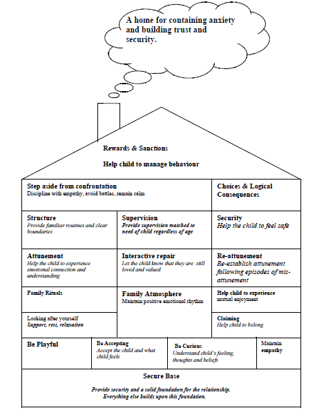 Attachment and the house model of parenting all about fostering this model helps carers to provide a home that offers a secure base to children who have been previously maltreated or neglected ccuart Gallery