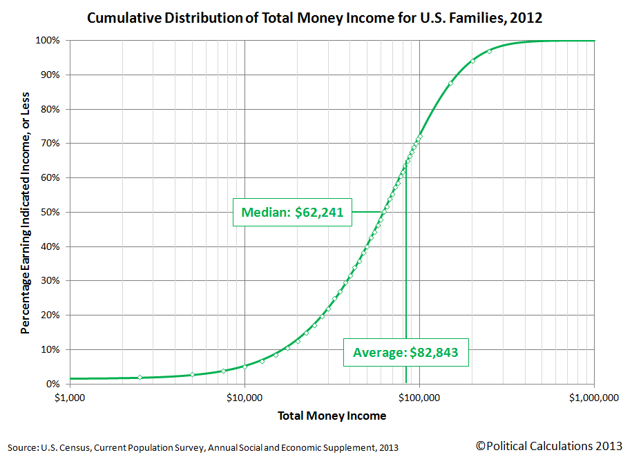 Cumulative Distribution of Income for U.S. Families, 2012