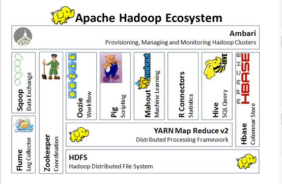 Hadoop architecture dinesh on java for Hadoop 2 architecture