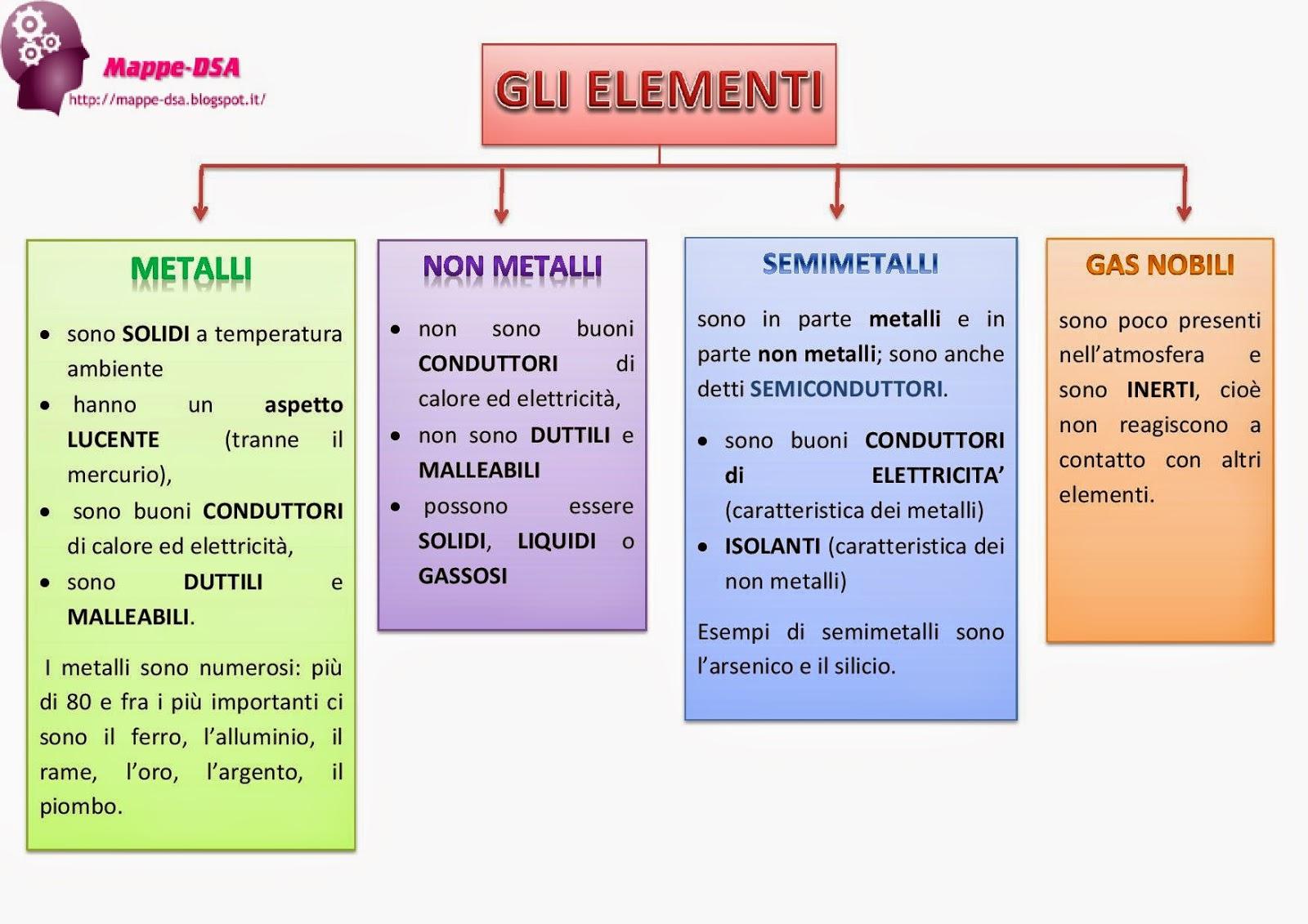 Gli elementi - Gli elementi della tavola periodica ...