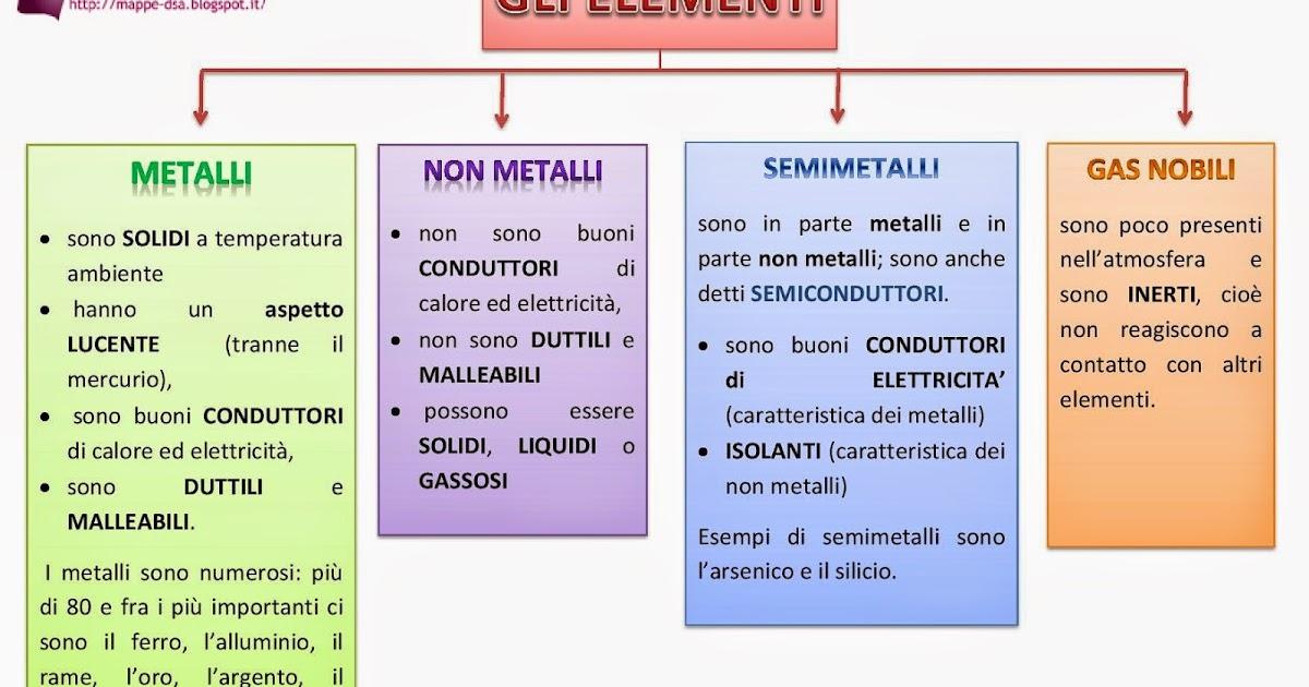 Gli elementi - Tavola periodica dei metalli ...