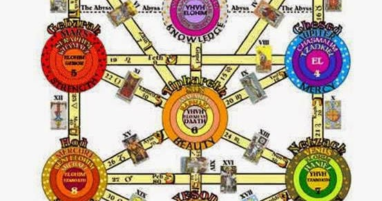 Astrologia intuitiva il blog di stefania marinelli for Albero della vita significato