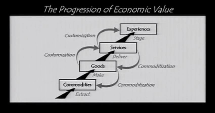 The Profession of Economic Value
