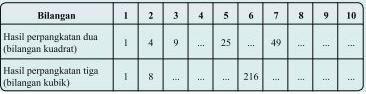 Soal matematika SD Kelas 6 - Perpangkatan Tiga