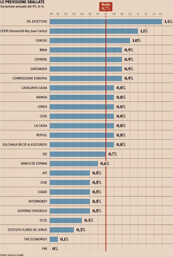 Il miracolo dell'economia spagnola fa ben sperare per l'Italia