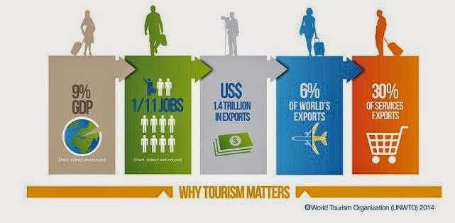 tourism in developing countries benefits Despite growing evidence of the beneficial impacts of tourism in developing countries and good practices by some individual firms.