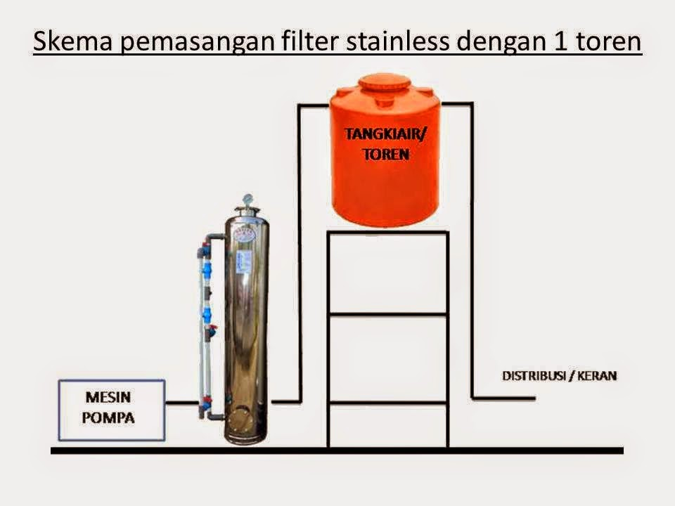 PEMASANGAN TABUNG FILTER AIR STAINLESS 2