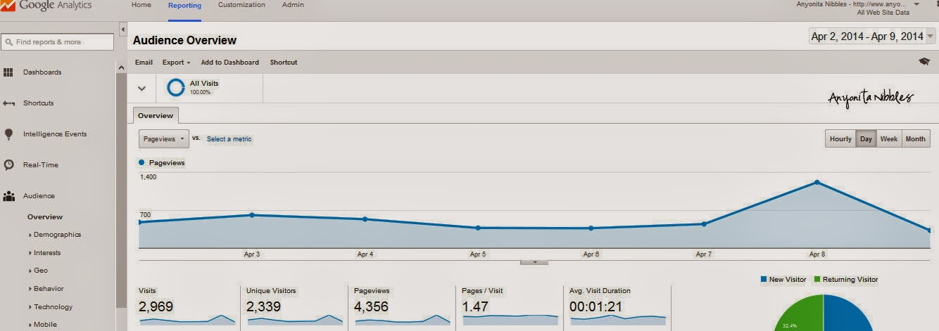 What Google Analytics displays for a week's worth of pageviews | Anyonita Nibbles