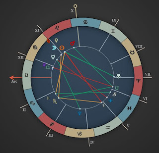 astrology zone august 15 horoscope chart