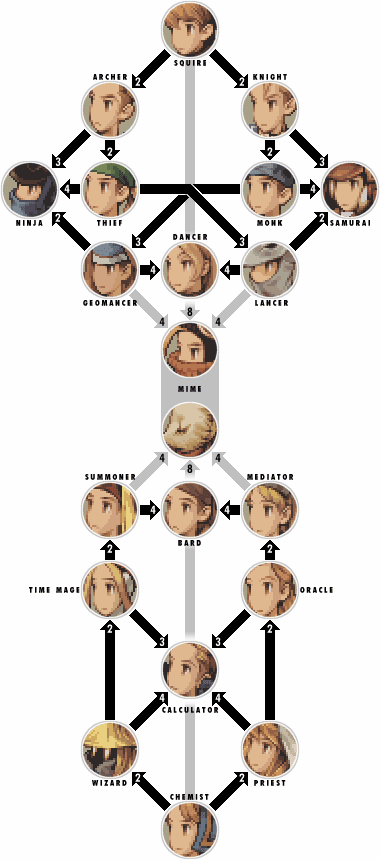 Final Fantasy Tactics Job Tree