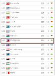 Philippines ranking: FIFA/COCA-COLA World Ranking: 143