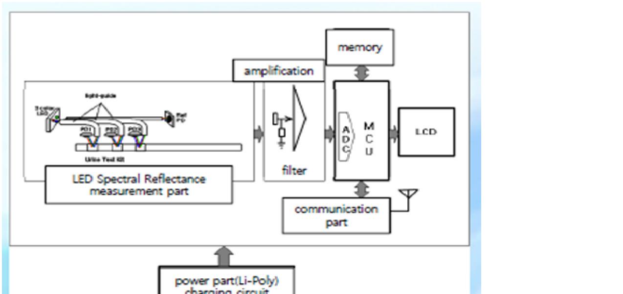 Berbagi info teknologi alat kesehatan urine analyzer blok diagram urine analyzer ccuart Images