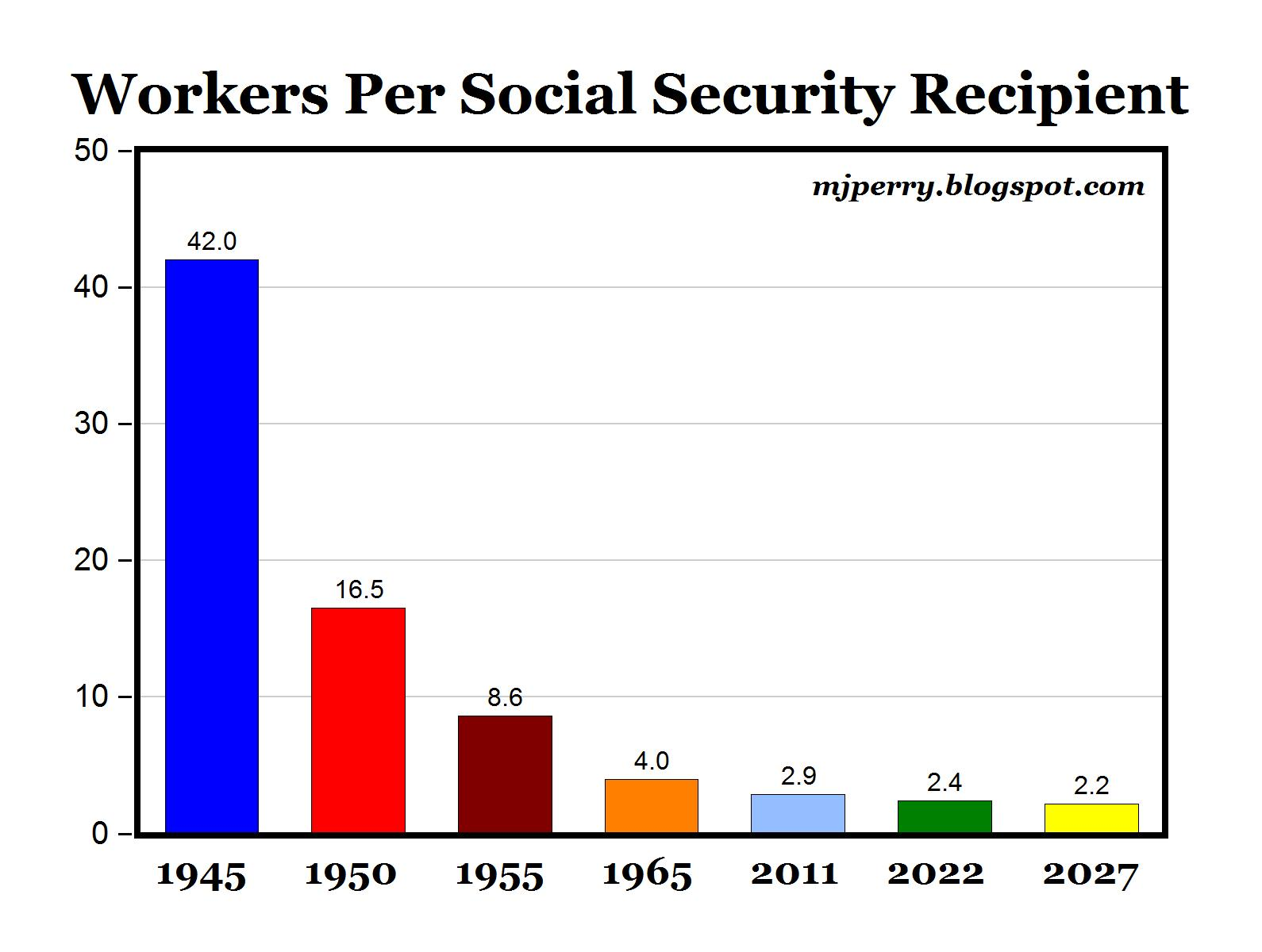 Do stock options count as income for social security