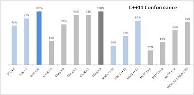 c++11 compiler conformance graph