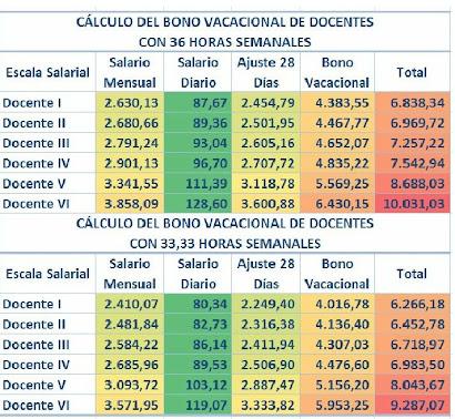 BONO VACACIONAL  DOCENTES