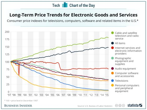 Long-term Price Trends for Electronic Goods and Services