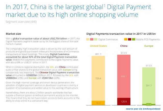 China is the largest #digital payment in 2017