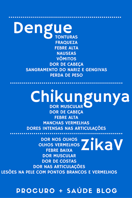 Sintomas de dengue, chikungunya e zika vírus