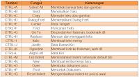 Tabel Rumus Shortcut Key pada Microsoft Word