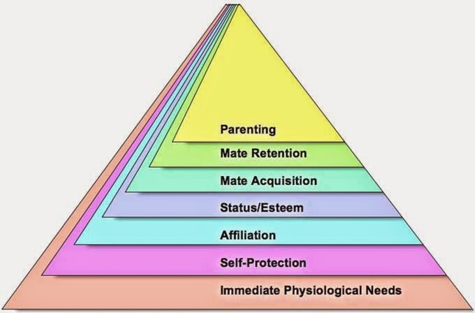 strengths of maslow 2011-6-20  basic ideas of maslow's hierarchy of needs are not supported by research advantages forms of the basis of today s evolutionary theory useful in explaining.