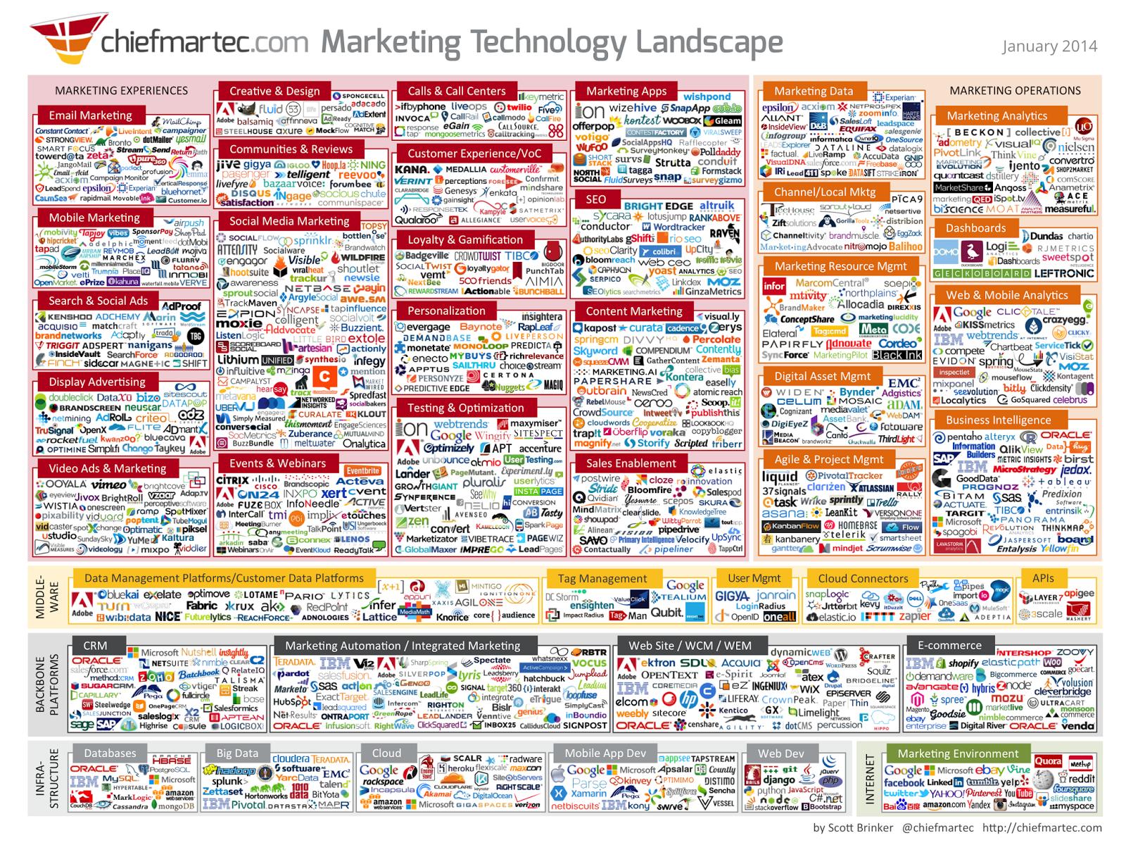 Marketing teknologi udbydere