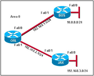 Refer to the exhibit. A network administrator is trying to determine why router JAX has no OSPF routes in its routing table. All routers are configured for OSPF area 0. From the JAX router, the administrator is able to ping its connected interfaces and the Fa0/1 interface of the ORL router but no other router interfaces. What is a logical step that the network administrator should take to troubleshoot the problem?