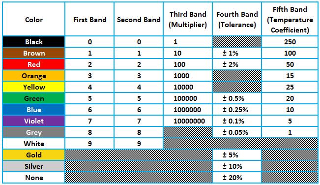 Tutorials articles resistors resistivity color coding for 1 resistor values table