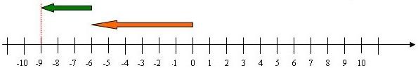 مجموع عددين صحيحين نسبيين لهما نفس الإشارة