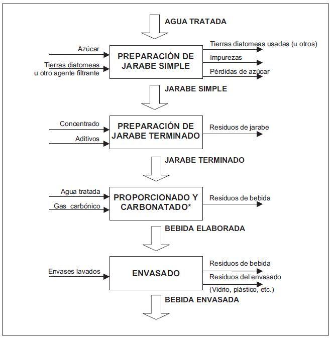 Procesos industriales y refrigeraci n industrial for Descripcion del proceso de produccion