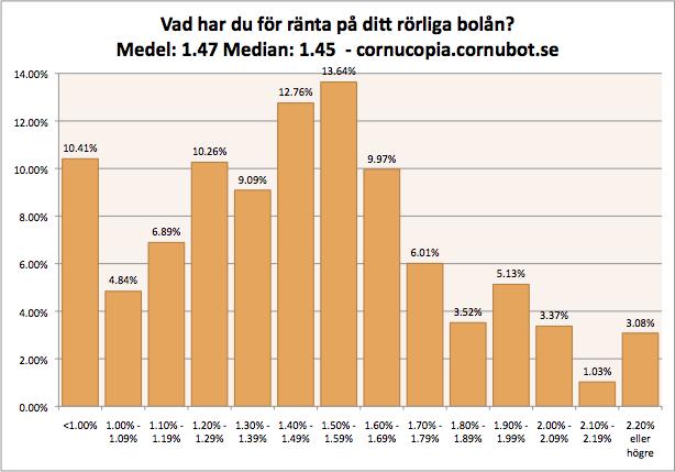 swedbank snittränta