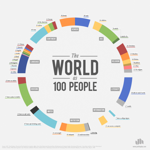 http://leaksource.info/2013/03/31/the-world-as-100-people-infographic/