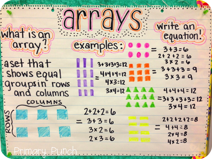 I created this anchor chart on arrays for my second graders ...