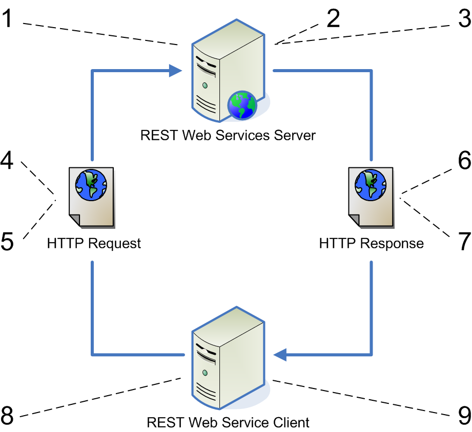 what are restful web services
