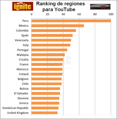 Ranking de regiones en YouTube 2011