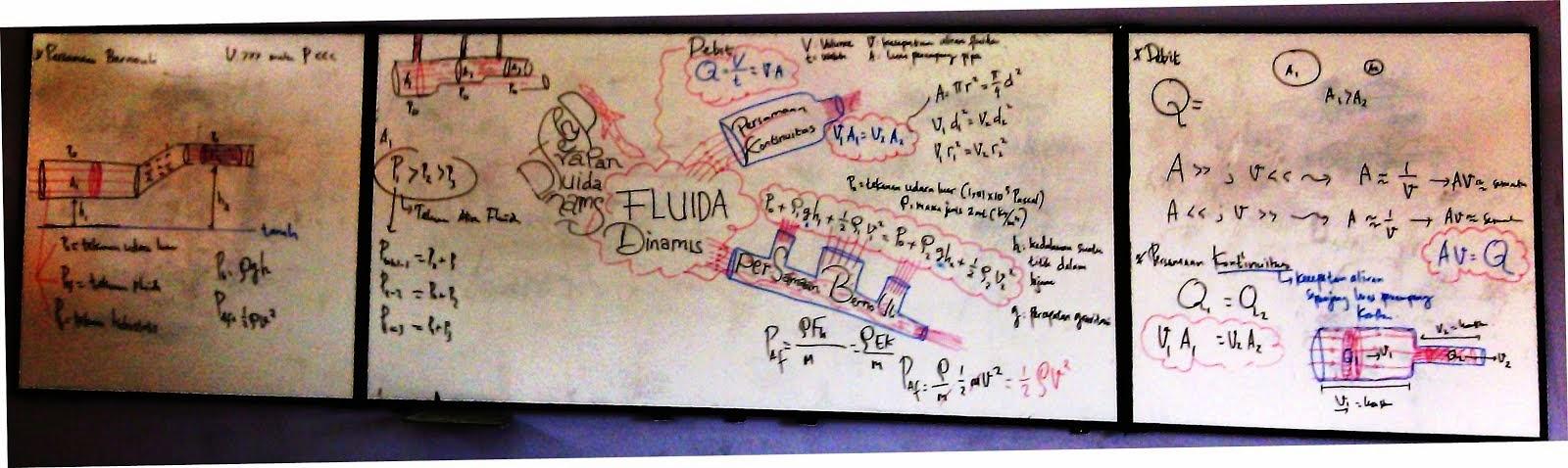 Peta Konsep Fluida Dinamis