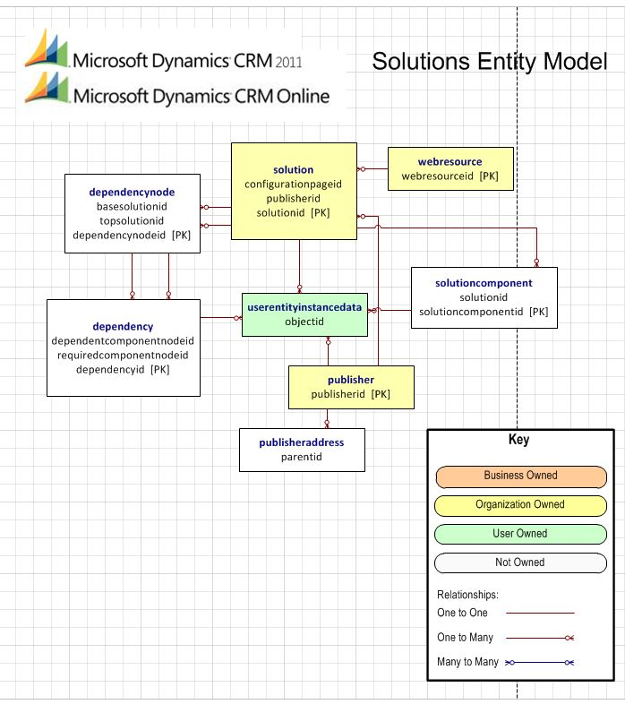 microsoft dynamics crm 2011 and microsoft dynamics crm online Entity Relationship Diagram Design