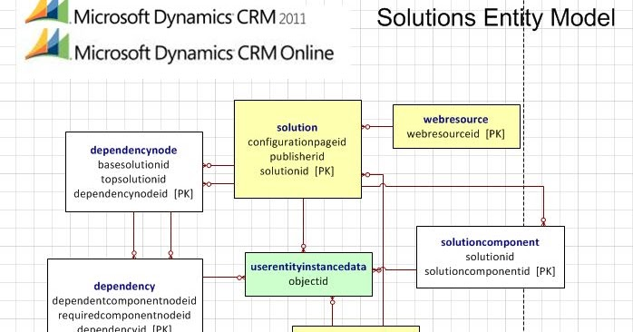 Lost In Thoughts Of Microsoft Dynamics Crm       Microsoft