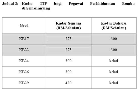 ITP Bagi Pegawai Perkhidmatan Bomba