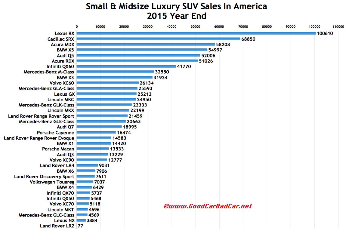 Usa luxury suv sales chart 2015 calendar year