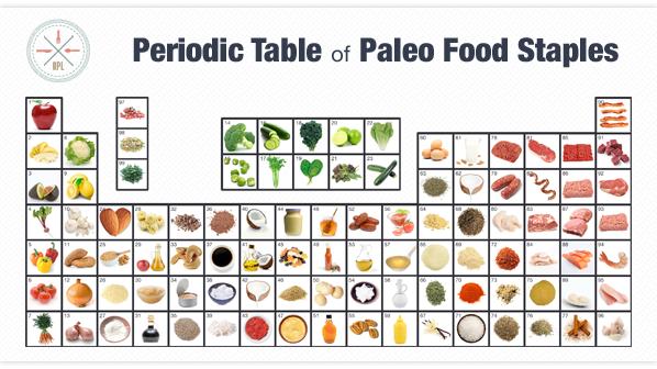 Food List Lectins