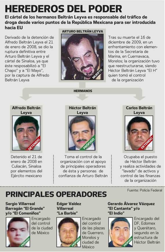 LA LINEA Z BELTRAL LEYVA AZTECAS VALENCIA CONTRA EL CHAPO Beltranleyva