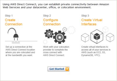 подключение к Amazon direct connect