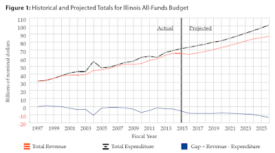 Apocalypse Illinois: IOUs Projected to Hit $10.5 Billion, $163 Billion Total Accumulated Liabilities